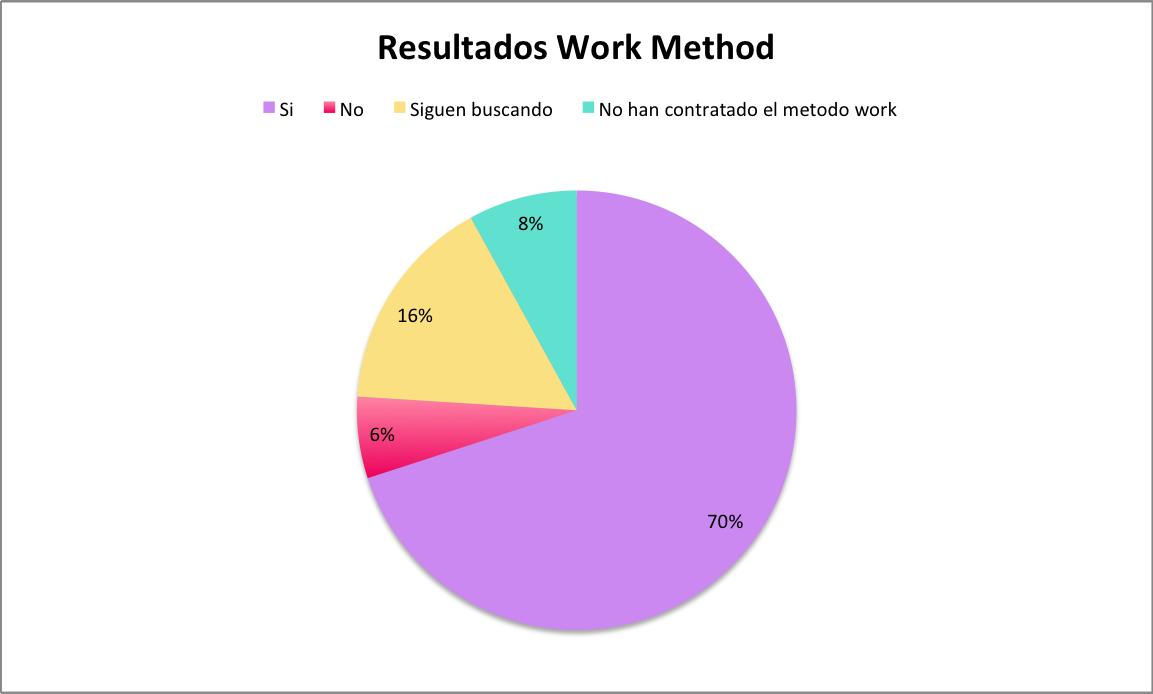 metodo work justgo